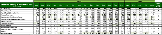 2016年8月度業種別グローバル転職求人倍率