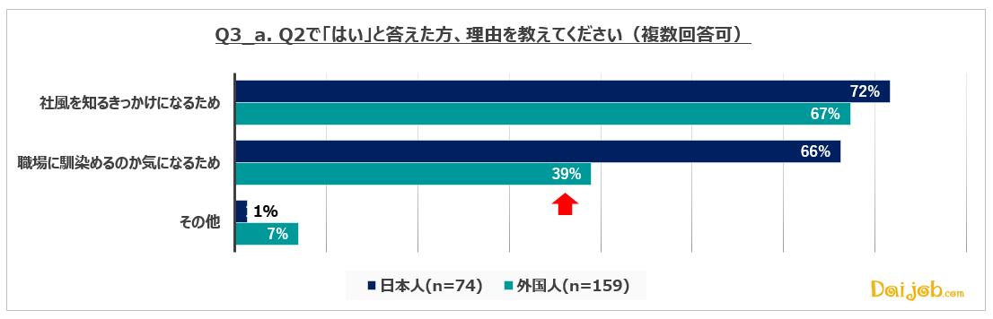 3_a.中途採用比率は「社風を知るきっかけ」として意識している人が、日本人・外国人共に約70%