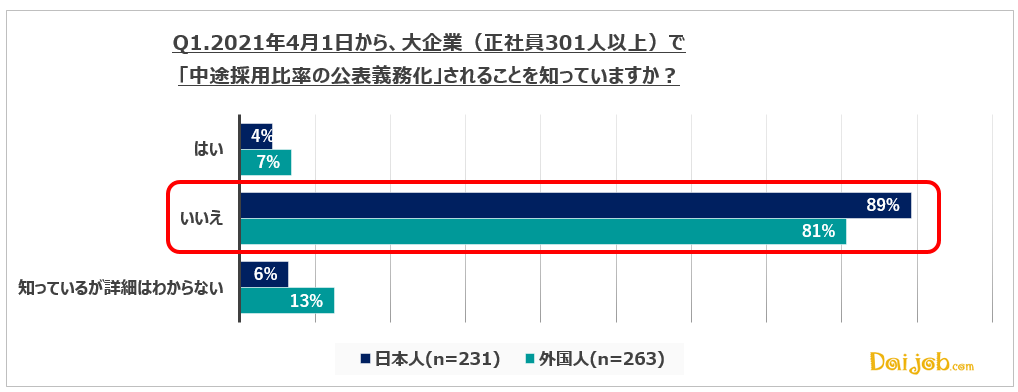 1.大企業で中途採用比率の公表が義務化されることは、日本人・外国人共に、ほぼ知られていない