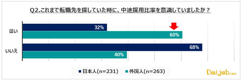 2.転職活動時に、転職先の中途採用比率を意識している外国人は日本人の約2倍