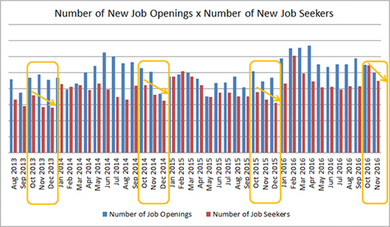 Number of New Job Openings x Number of New Job Seekers