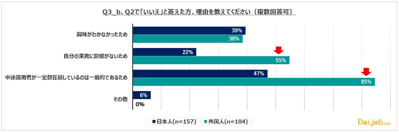 3_b.中途採用比率は「社風を知るきっかけ」として意識している人が、日本人・外国人共に約70%