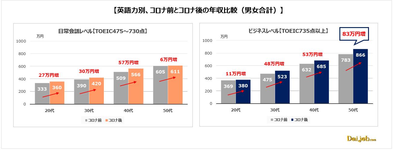 1.英語力を持つビジネスパーソンは、全年代においてコロナ後に年収がアップ