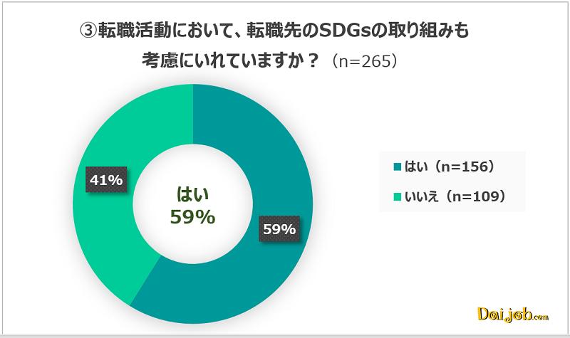 2.グローバル人材は、転職先を選ぶときにもSDGsの取り組みを約60%が考慮に入れている