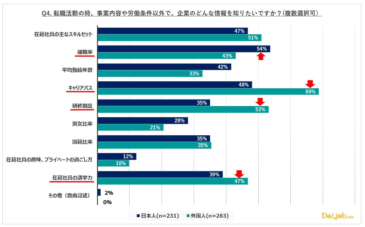 4.転職時、基本的な企業情報の他に最も知りたいのは、日本人が「離職率」、外国人が「キャリアパス」