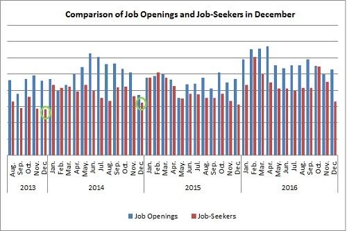 新規求人×新規転職希望者数12月度比較