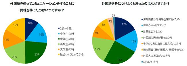 外国語に興味を持った時期(アンケート回答者:日本人)