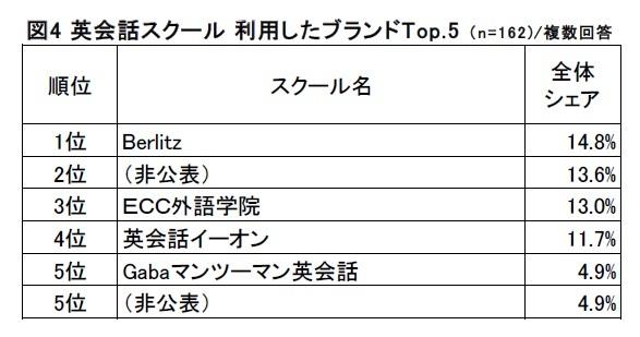 図4 英会話スクール_Top.5
