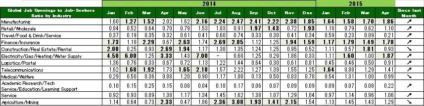 2015年4月度業種別グローバル転職求人倍率
