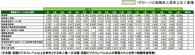 2015年6月度業種別グローバル転職求人倍率