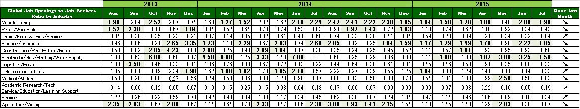 2015年7月度業種別グローバル転職求人倍率