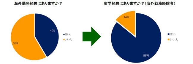 アンケート結果:海外勤務経験(アンケート回答者:日本人)