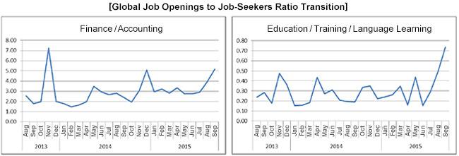 グローバル転職求人倍率推移