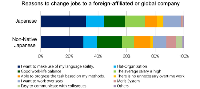 Reasons to change jobs to a foreign-affiliated or global company