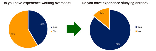 Survey Result: Experience of Working Overseas