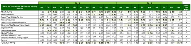 2015年9月度業種別グローバル転職求人倍率