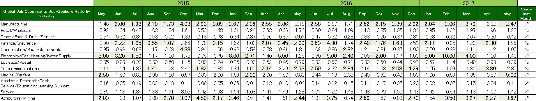 2017年5月 度職種別グローバル転職求人倍率