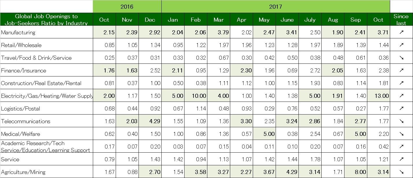 Global Job Openings to Job-Seekers Ratio by Industry