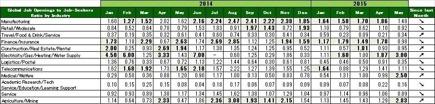 2015年5月度業種別グローバル転職求人倍率